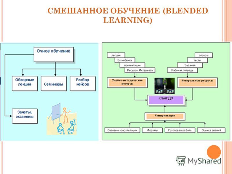 СМЕШАННОЕ ОБУЧЕНИЕ (BLENDED LEARNING)