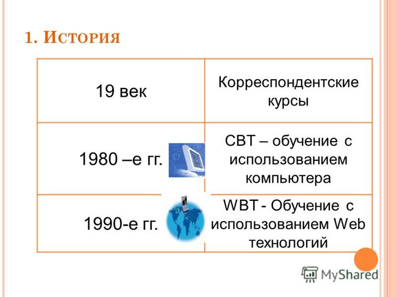 1. И СТОРИЯ 19 век Корреспондентские курсы 1980 –е гг. CBT – обучение с использованием компьютера 1990-е гг. WBT - Обучение с использованием Web технологий