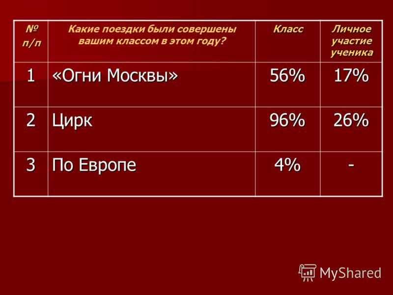 п/п Какие поездки были совершены вашим классом в этом году?Класс Личное участие ученика 1 «Огни Москвы» 56%17% 2Цирк96%26% 3 По Европе 4%-