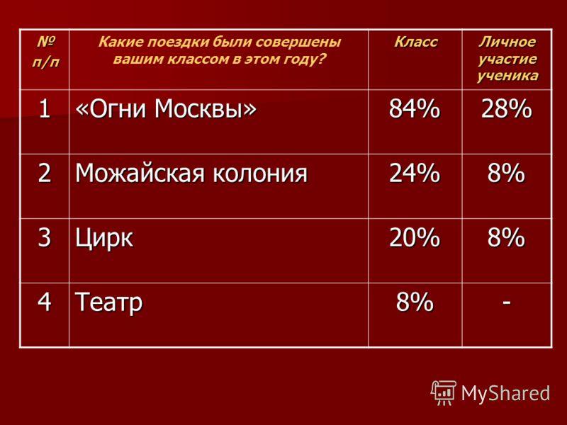 п/п Какие поездки были совершены вашим классом в этом году?Класс Личное участие ученика 1 «Огни Москвы» 84%28% 2 Можайская колония 24%8% 3Цирк20%8% 4Театр8%-