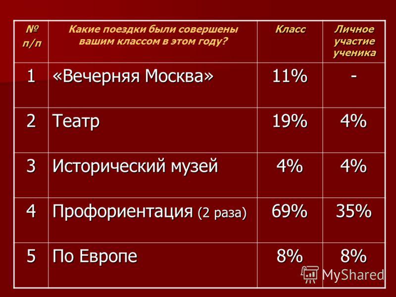 п/п Какие поездки были совершены вашим классом в этом году?Класс Личное участие ученика 1 «Вечерняя Москва» 11%- 2Театр19%4% 3 Исторический музей 4%4% 4 Профориентация (2 раза) 69%35% 5 По Европе 8%8%