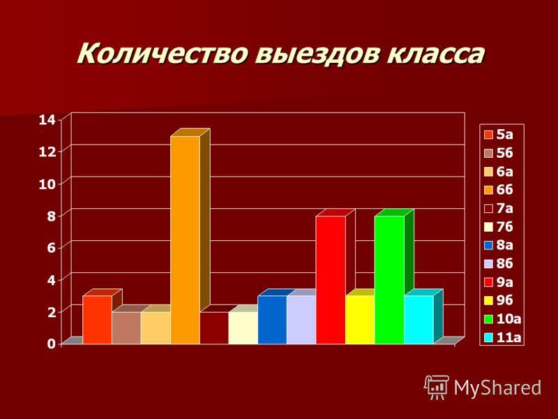 Количество выездов класса