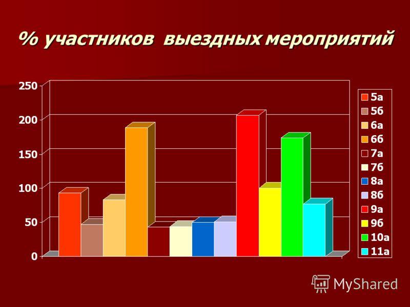 % участников выездных мероприятий