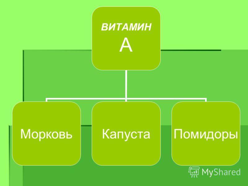 ВИТАМИН А МорковьКапустаПомидоры
