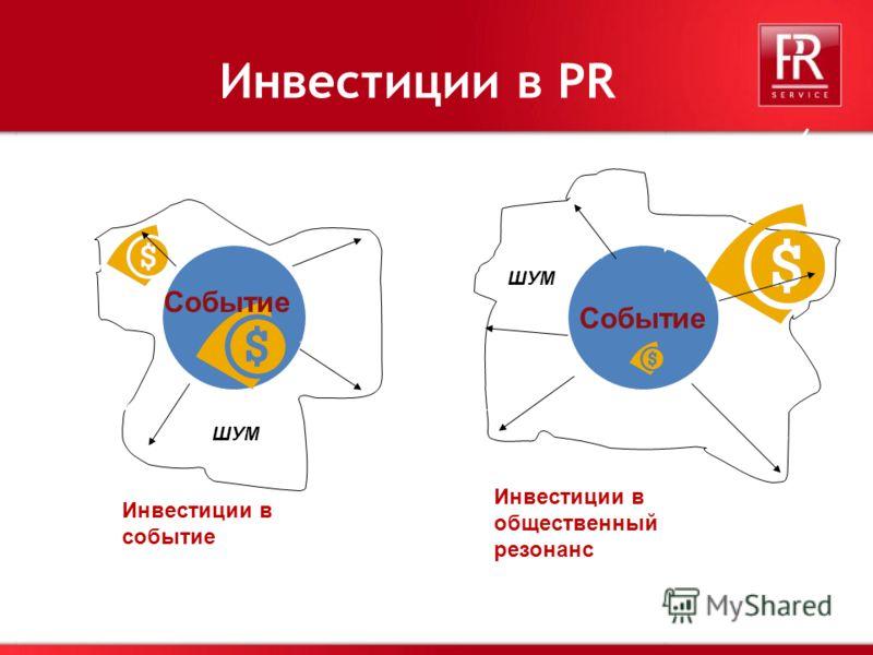 32 Инвестиции в PR Инвестиции в событие Событие Инвестиции в общественный резонанс Событие ШУМ