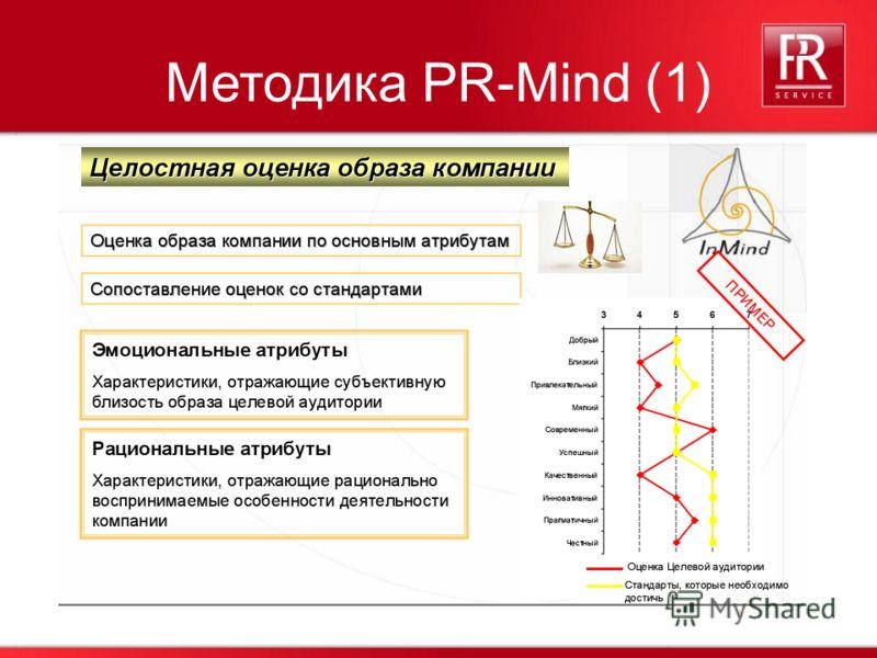 36 Методика PR-Mind (1)