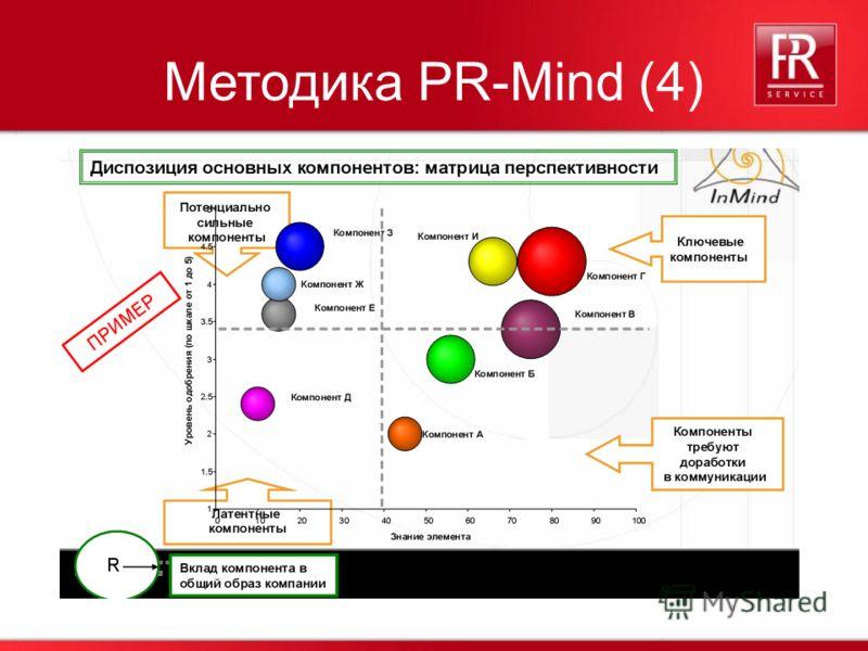 38 Методика PR-Mind (4)