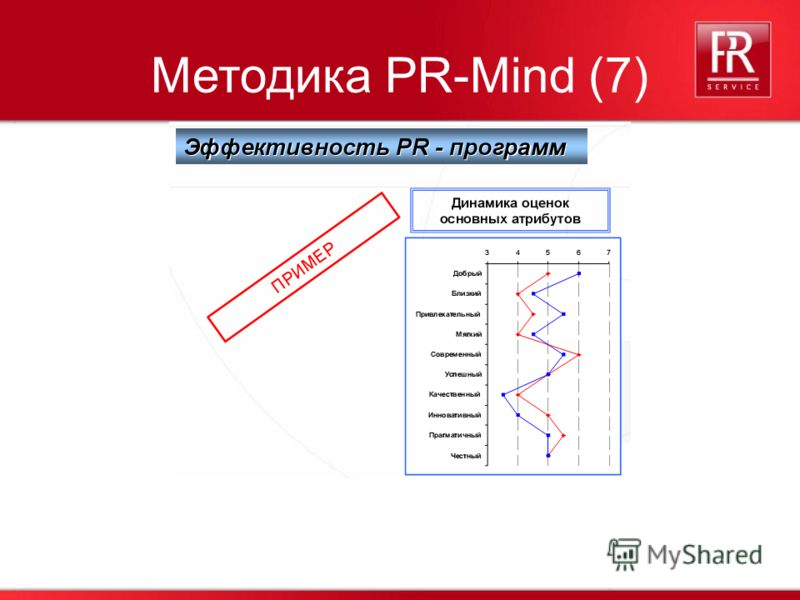 41 Методика PR-Mind (7)
