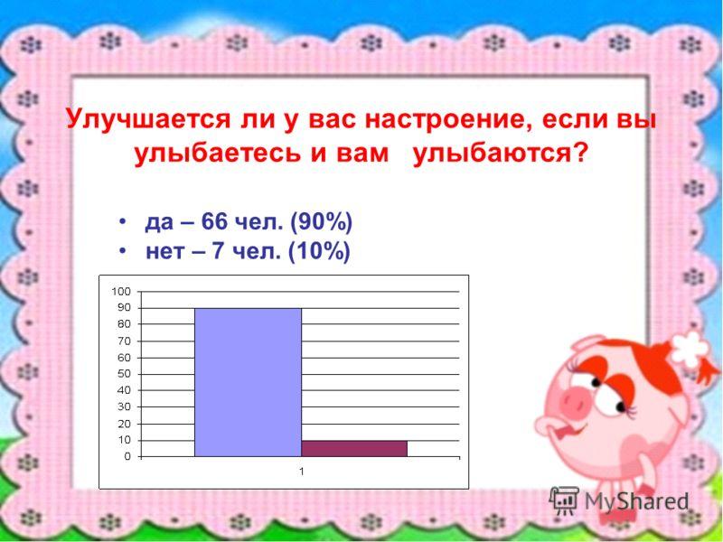 Улучшается ли у вас настроение, если вы улыбаетесь и вам улыбаются? да – 66 чел. (90%) нет – 7 чел. (10%)