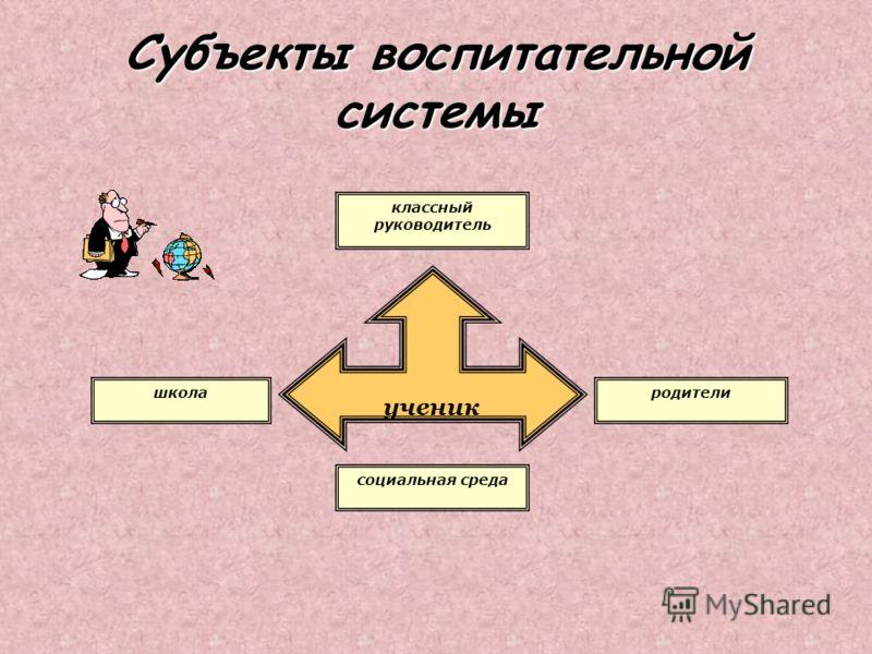 Субъекты воспитательной системы классный руководитель родители ученик школа социальная среда