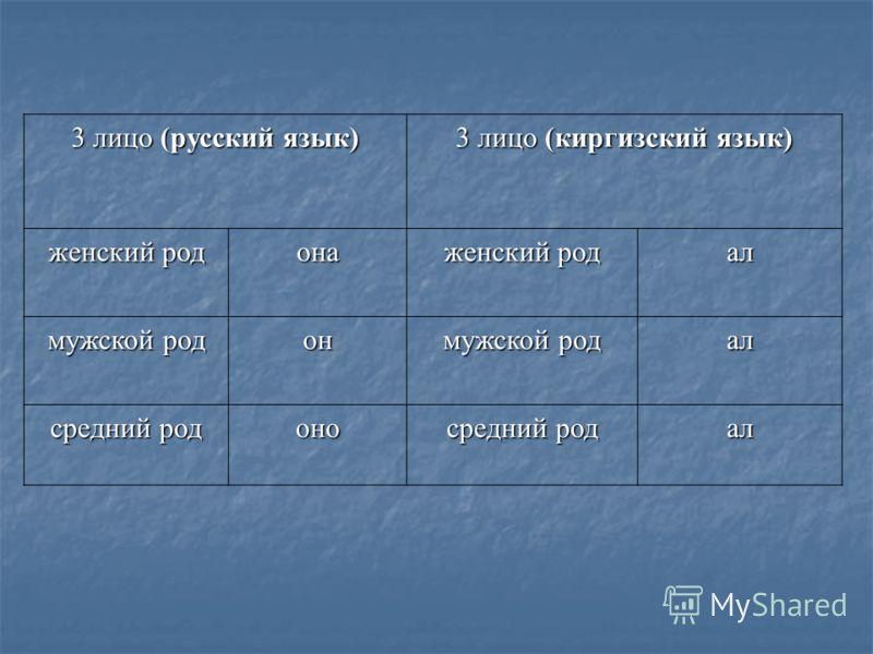 3 лицо (русский язык) 3 лицо (киргизский язык) женский род она ал мужской род он ал средний род оно ал