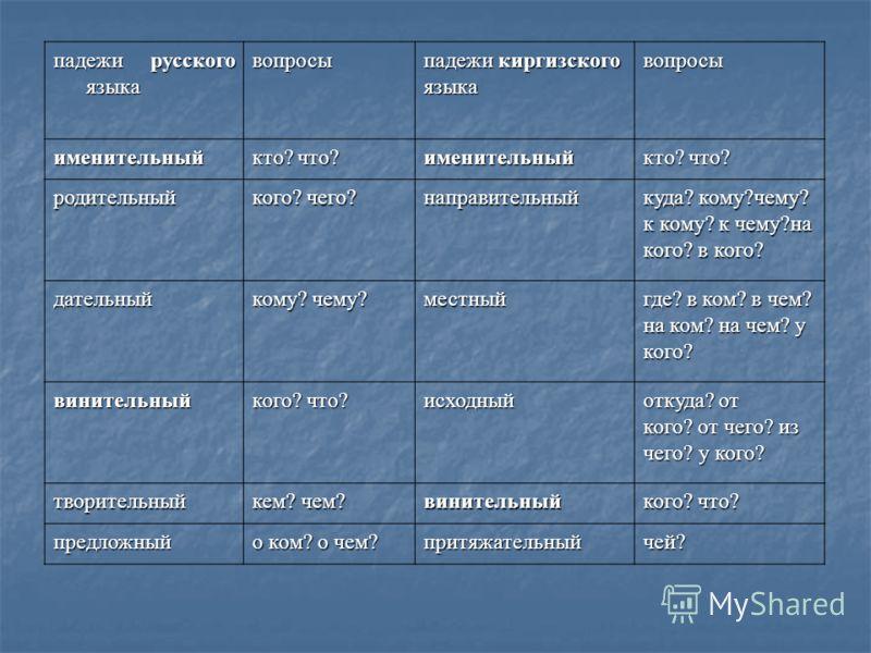 падежи русского языка вопросы падежи киргизского языкавопросы именительный кто? что? именительный родительный кого? чего? направительный куда? кому?чему? к кому? к чему?на кого? в кого? дательный кому? чему? местный где? в ком? в чем? на ком? на чем?