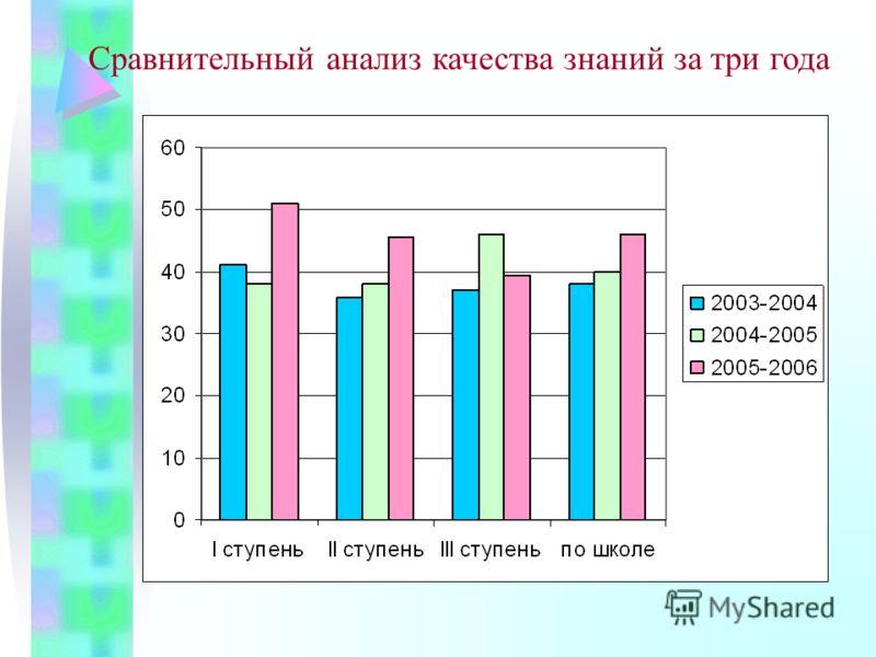 Сравнительный анализ качества знаний за три года