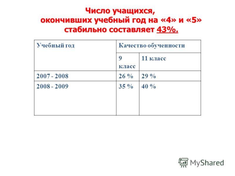 Число учащихся, окончивших учебный год на «4» и «5» стабильно составляет Число учащихся, окончивших учебный год на «4» и «5» стабильно составляет 43%. Учебный годКачество обученности 9 класс 11 класс 2007 - 200826 %29 % 2008 - 200935 %40 %