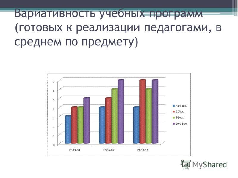Вариативность учебных программ (готовых к реализации педагогами, в среднем по предмету)