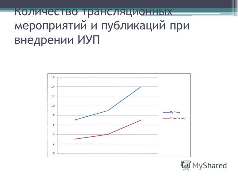 Количество трансляционных мероприятий и публикаций при внедрении ИУП