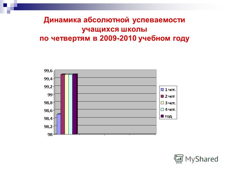 Динамика абсолютной успеваемости учащихся школы по четвертям в 2009-2010 учебном году