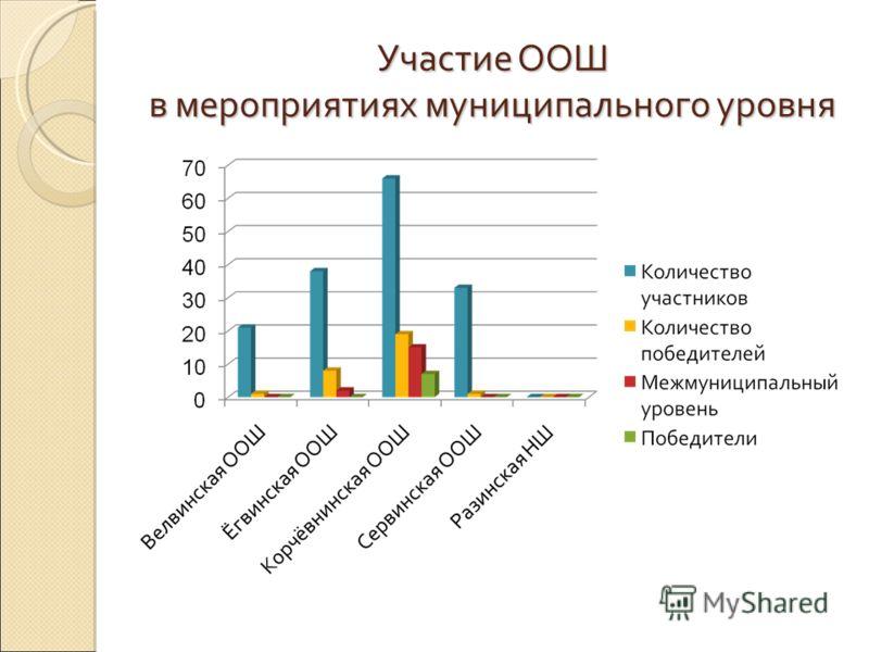 Участие ООШ в мероприятиях муниципального уровня