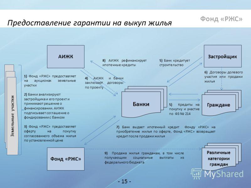 АИЖК Застройщик Фонд «
