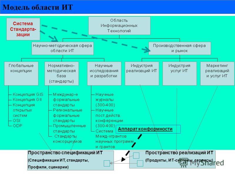 Модель области ИТ Система Стандарта- зации Пространство спецификаций ИТ (Спецификации ИТ, стандарты, Профили, сценарии) Пространство реализаций ИТ (Продукты, ИТ-системы, сервисы) Аппарат конформности