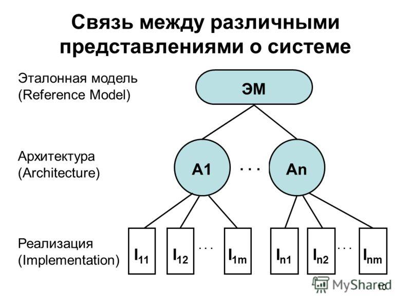 10 Связь между различными представлениями о системе ЭМ Аn... А1 I 11 I 12 I 1m... I n1 I n2 I nm... Эталонная модель (Reference Model) Архитектура (Architecture) Реализация (Implementation)