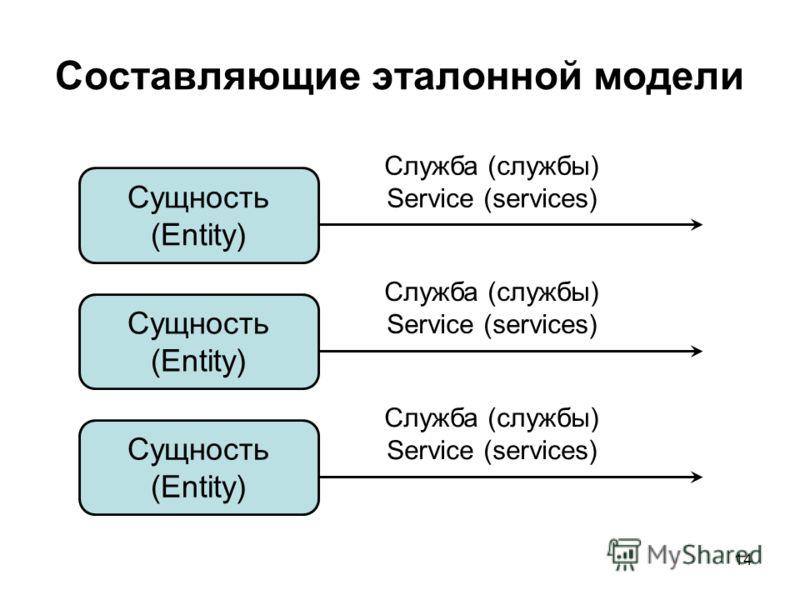 14 Составляющие эталонной модели Служба (службы) Service (services) Сущность (Entity) Служба (службы) Service (services) Сущность (Entity) Служба (службы) Service (services) Сущность (Entity)