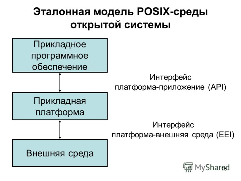 15 Эталонная модель POSIX-среды открытой системы Прикладное программное обеспечение Прикладная платформа Внешняя среда Интерфейс платформа-приложение (API) Интерфейс платформа-внешняя среда (EEI)
