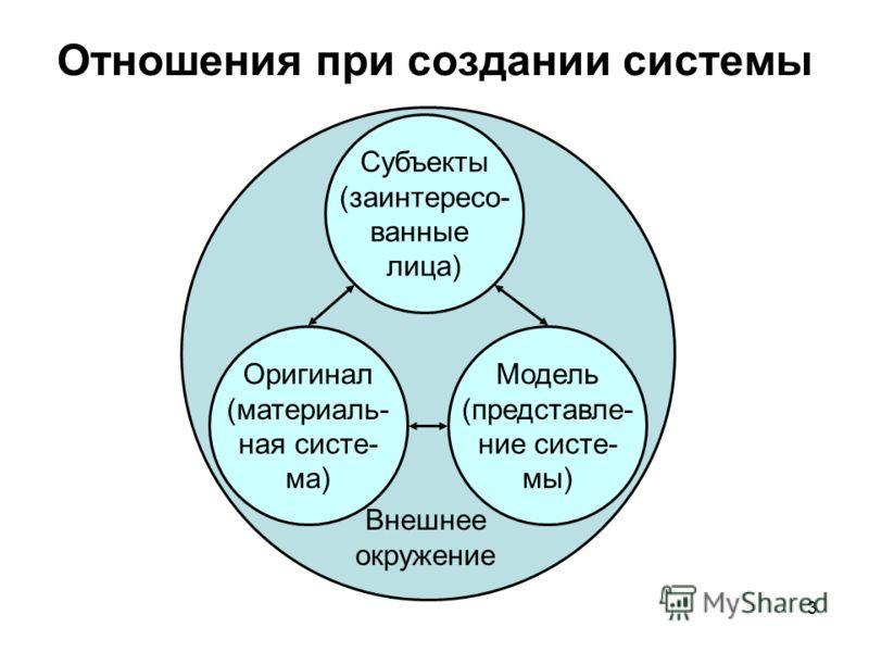 3 Отношения при создании системы Субъекты (заинтересо- ванные лица) Оригинал (материаль- ная систе- ма) Модель (представле- ние систе- мы) Внешнее окружение