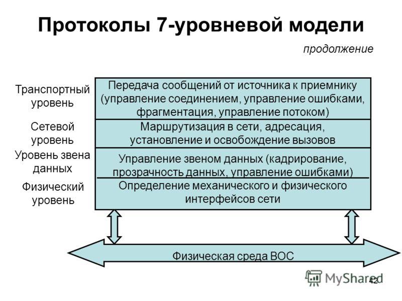 42 Протоколы 7-уровневой модели продолжение Транспортный уровень Сетевой уровень Уровень звена данных Физическая среда ВОС Маршрутизация в сети, адресация, установление и освобождение вызовов Передача сообщений от источника к приемнику (управление со