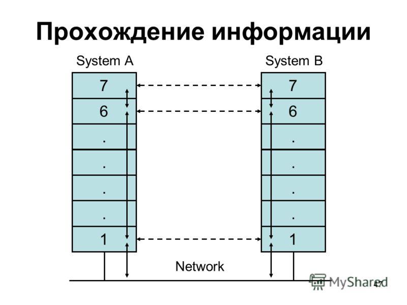 47 Прохождение информации 7 6.... 1 7 6.... 1 Network System ASystem B