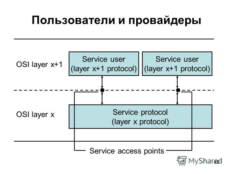 48 Пользователи и провайдеры Service user (layer x+1 protocol) Service user (layer x+1 protocol) OSI layer x+1 Service protocol (layer x protocol) OSI layer x Service access points