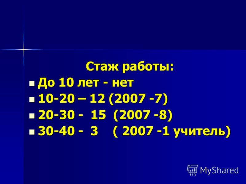 Стаж работы: До 10 лет - нет До 10 лет - нет 10-20 – 12 (2007 -7) 10-20 – 12 (2007 -7) 20-30 - 15 (2007 -8) 20-30 - 15 (2007 -8) 30-40 - 3 ( 2007 -1 учитель) 30-40 - 3 ( 2007 -1 учитель)