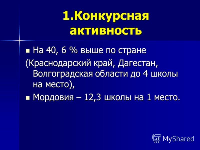 1.Конкурсная активность На 40, 6 % выше по стране На 40, 6 % выше по стране (Краснодарский край, Дагестан, Волгоградская области до 4 школы на место), Мордовия – 12,3 школы на 1 место. Мордовия – 12,3 школы на 1 место.