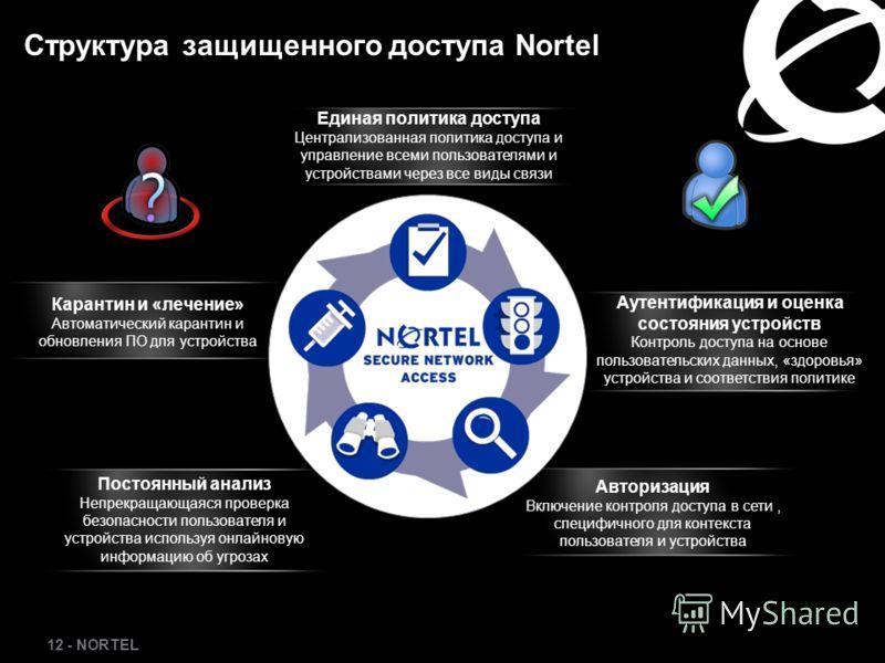 12 - NORTEL Единая политика доступа Централизованная политика доступа и управление всеми пользователями и устройствами через все виды связи Аутентификация и оценка состояния устройств Контроль доступа на основе пользовательских данных, «здоровья» уст