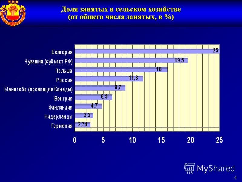 Доля занятых в сельском хозяйстве (от общего числа занятых, в %) 4