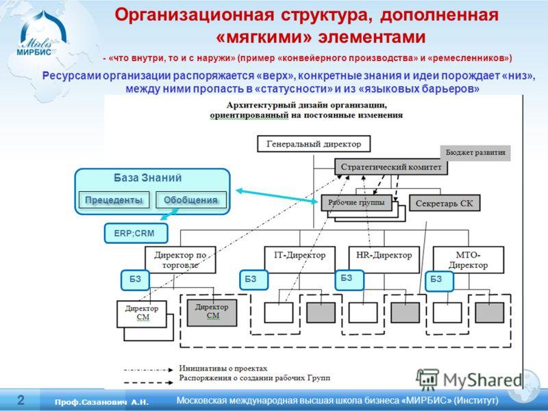 2 Московская международная высшая школа бизнеса «МИРБИС» (Институт) Проф.Сазанович А.Н. Организационная структура, дополненная «мягкими» элементами - «что внутри, то и с наружи» (пример «конвейерного производства» и «ремесленников») Ресурсами организ
