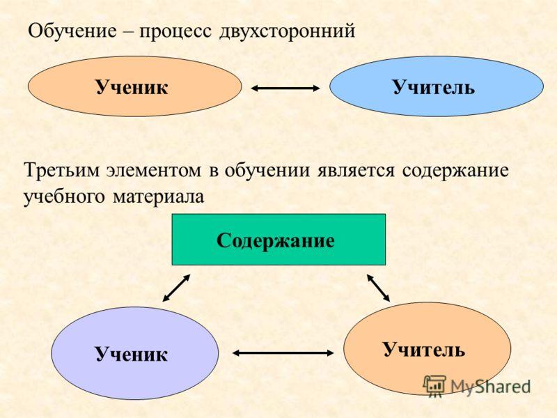 Обучение – процесс двухсторонний УченикУчитель Третьим элементом в обучении является содержание учебного материала Содержание Ученик Учитель