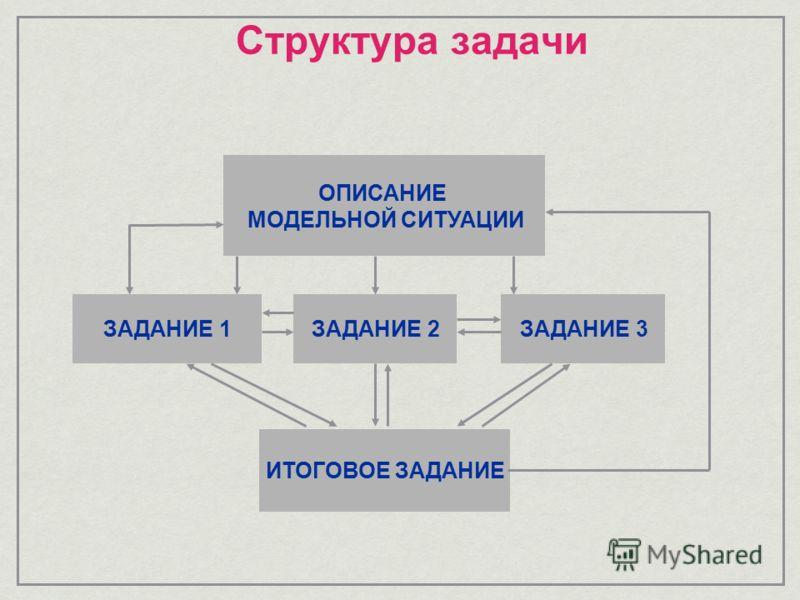 Структура задачи ОПИСАНИЕ МОДЕЛЬНОЙ СИТУАЦИИ ЗАДАНИЕ 1ЗАДАНИЕ 2ЗАДАНИЕ 3 ИТОГОВОЕ ЗАДАНИЕ