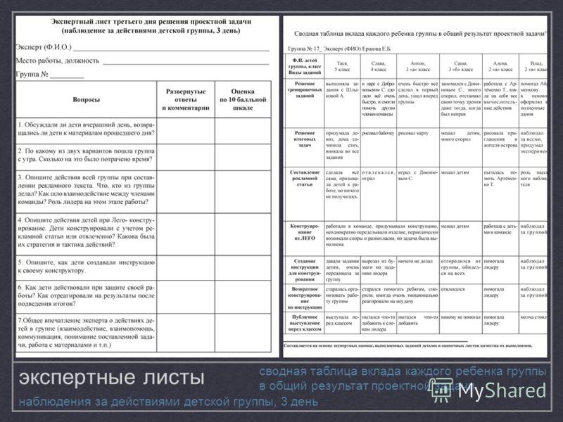 экспертные листы наблюдения за действиями детской группы, 3 день сводная таблица вклада каждого ребенка группы в общий результат проектной задачи