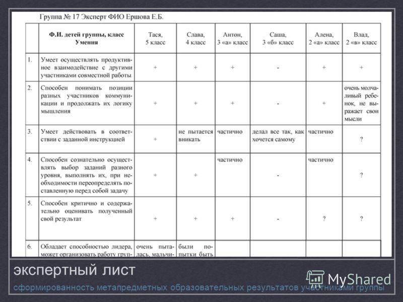 экспертный лист сформированность метапредметных образовательных результатов участниками группы