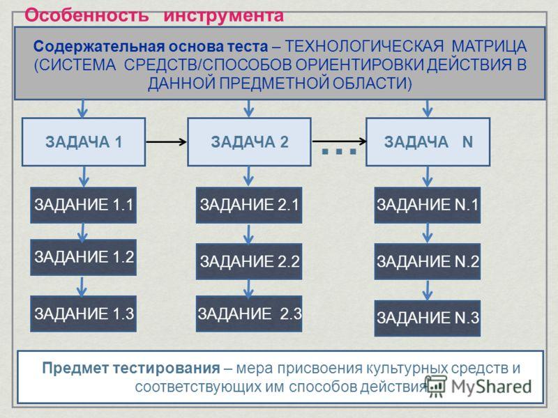 Особенность инструмента ЗАДАЧА 1ЗАДАЧА 2ЗАДАЧА N ЗАДАНИЕ 1.1ЗАДАНИЕ 1.2ЗАДАНИЕ 1.3ЗАДАНИЕ 2.1ЗАДАНИЕ 2.2ЗАДАНИЕ 2.3ЗАДАНИЕ N.1ЗАДАНИЕ N.2ЗАДАНИЕ N.3 Предмет тестирования – мера присвоения культурных средств и соответствующих им способов действия Соде