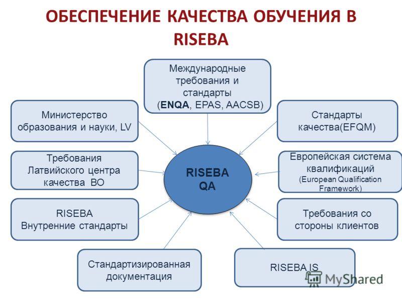 ОБЕСПЕЧЕНИЕ КАЧЕСТВА ОБУЧЕНИЯ В RISEBA RISEBA QA Международные требования и стандарты (ENQA, EPAS, AACSB) Стандарты качества(EFQM) RISEBA IS Требования со стороны клиентов Европейская система квалификаций (European Qualification Framework) Стандартиз