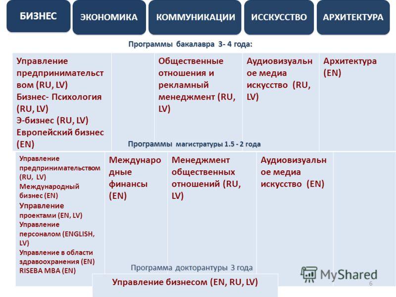 БИЗНЕС АРХИТЕКТУРА ИССКУССТВО КОММУНИКАЦИИ ЭКОНОМИКА Программы бакалавра 3- 4 года: Управление предпринимательст вом (RU, LV) Бизнес- Психология (RU, LV) Э-бизнес (RU, LV) Европейский бизнес (EN) Общественные отношения и рекламный менеджмент (RU, LV)
