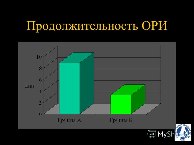 Частота ОРИ за 6 месяцев до начала лечения после лечения