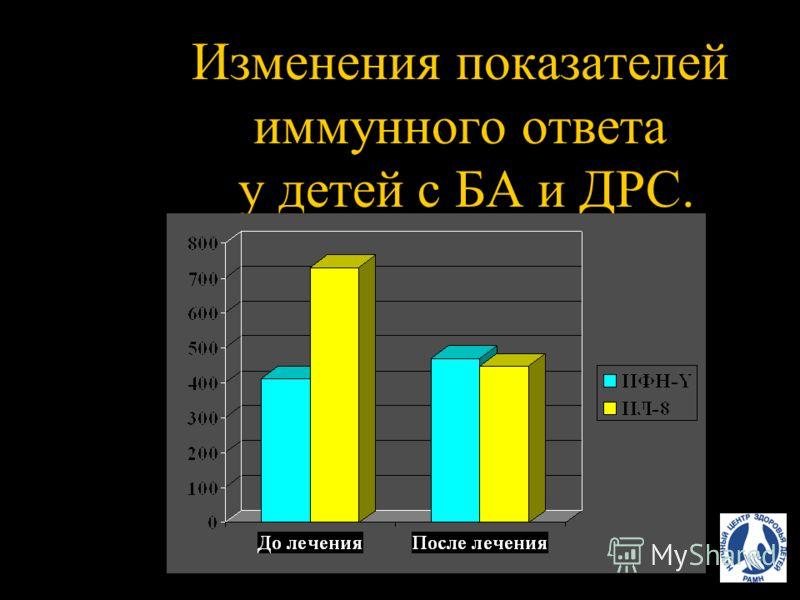 Изменения показателей иммунного ответа.
