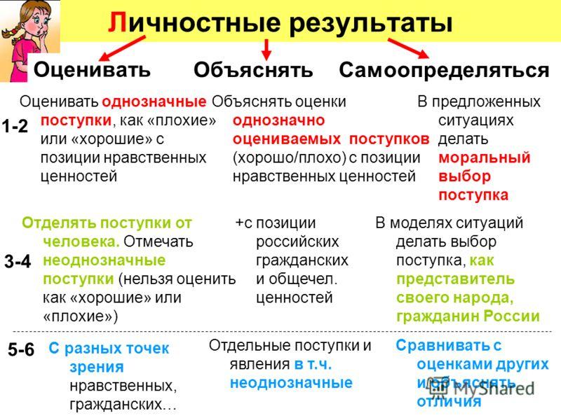 Личностные результаты 1-2 3-4 5-6 ОбъяснятьСамоопределяться +с позиции российских гражданских и общечел. ценностей Отделять поступки от человека. Отмечать неоднозначные поступки (нельзя оценить как «хорошие» или «плохие») В моделях ситуаций делать вы