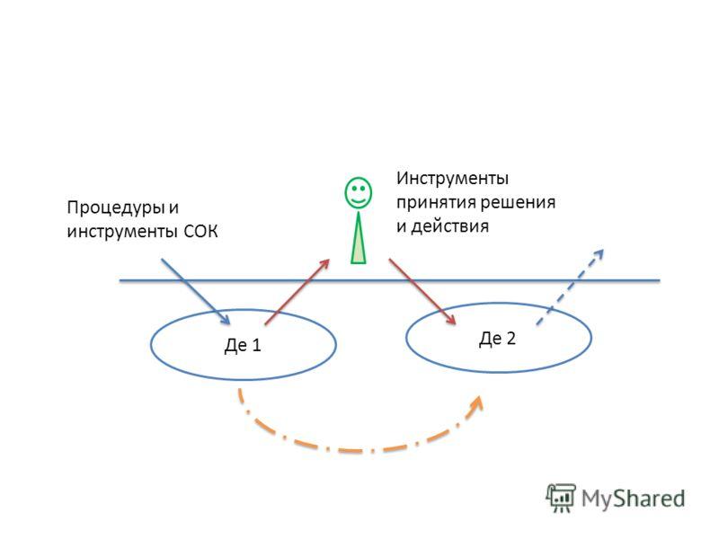 Инструменты принятия решения и действия Процедуры и инструменты СОК Де 1 Де 2