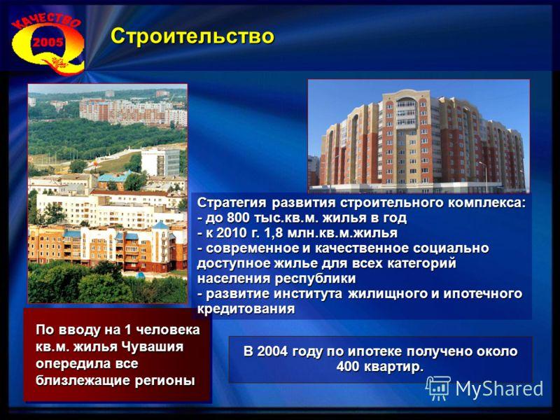 В 2004 году по ипотеке получено около 400 квартир. По вводу на 1 человека кв.м. жилья Чувашия опередила все близлежащие регионы Строительство Стратегия развития строительного комплекса: - до 800 тыс.кв.м. жилья в год - к 2010 г. 1,8 млн.кв.м.жилья -