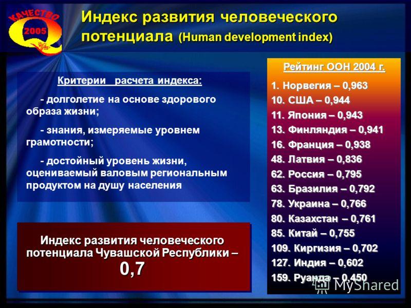 Рейтинг ООН 2004 г. 1. Норвегия – 0,963 10. США – 0,944 11. Япония – 0,943 13. Финляндия – 0,941 16. Франция – 0,938 48. Латвия – 0,836 62. Россия – 0,795 63. Бразилия – 0,792 78. Украина – 0,766 80. Казахстан – 0,761 85. Китай – 0,755 109. Киргизия