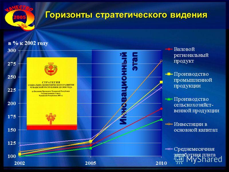 Горизонты стратегического видения Инновационныйэтап в % к 2002 году
